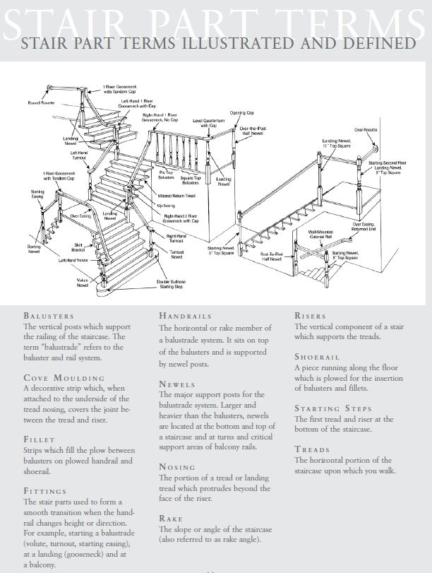 Stair Parts Terms